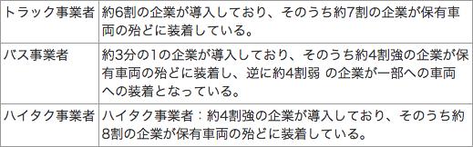 【表】デジタルタコグラフの導入状況について