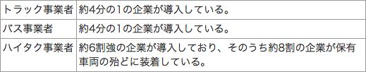 【表】ドライブレコーダーの導入状況について